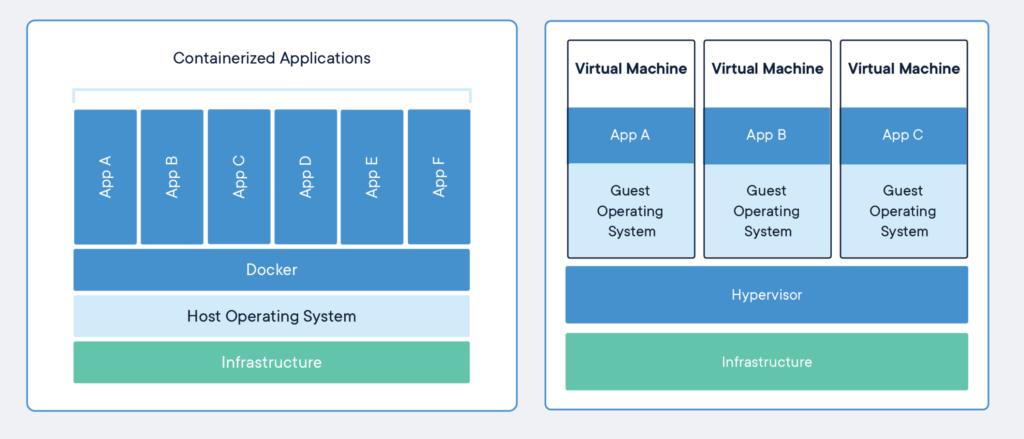 Docker vs Máquina virtual